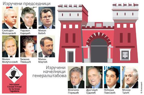 Списак лица која је ухапсила и предала Хашком трибуналу Република Србија