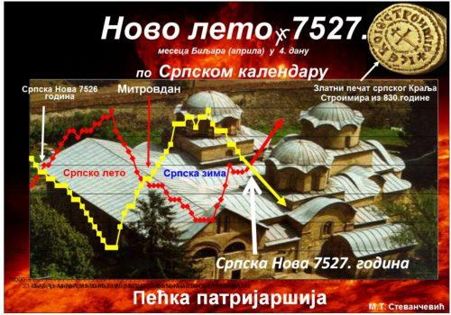 српска-нова-7527.